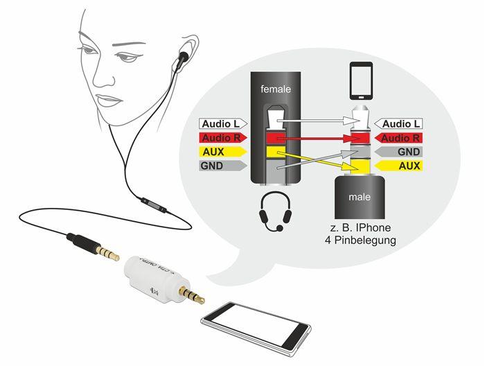 Delock 174 Adapter Audio Klinke 3 5mm 4 Pin Stecker An 3 5mm