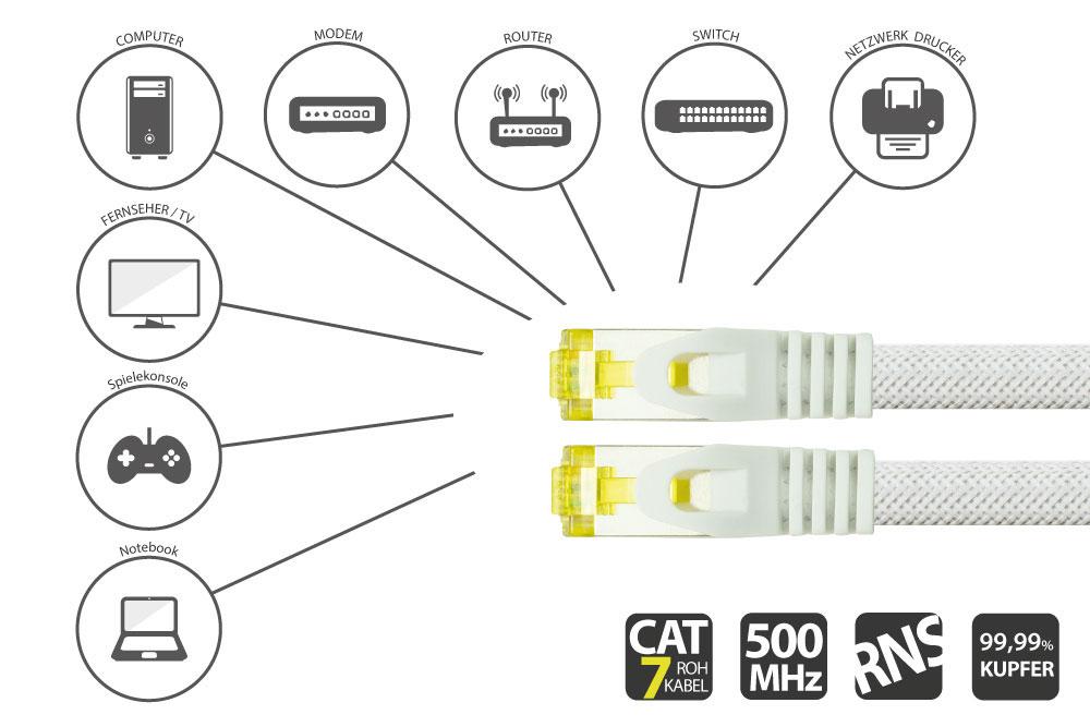 Python® Series RJ45 Patchkabel mit Rastnasenschutz & Nylongeflecht, Cat. 6A, S/FTP, PiMF, halogenfrei, 500MHz, OFC, weiss, 20m